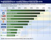 Cios wymierzony w Rosję uderzył w ukraiński biznes