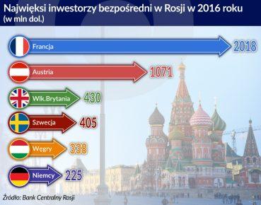 Najwieksi inwestorzy bezposredni w Rosji