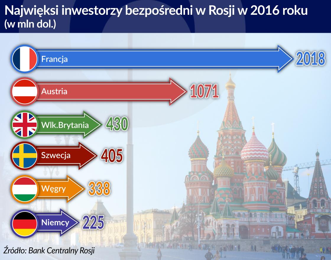 Francja w Rosji inwestuje bez oporów