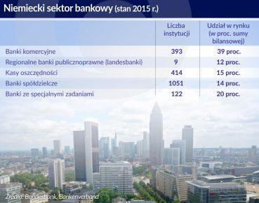 Niemieckie banki przegrywają z fintechową konkurencją