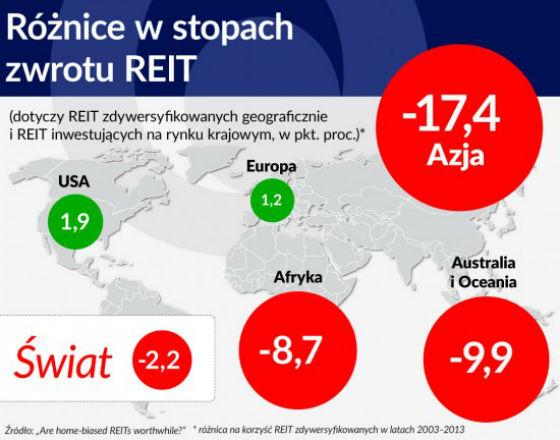 Polskie REIT-y być może już za pół roku
