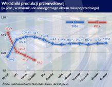 Ukraińska gospodarka potrzebuje wznowienia kredytowania biznesu