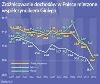 Maleją różnice w dochodach Polaków