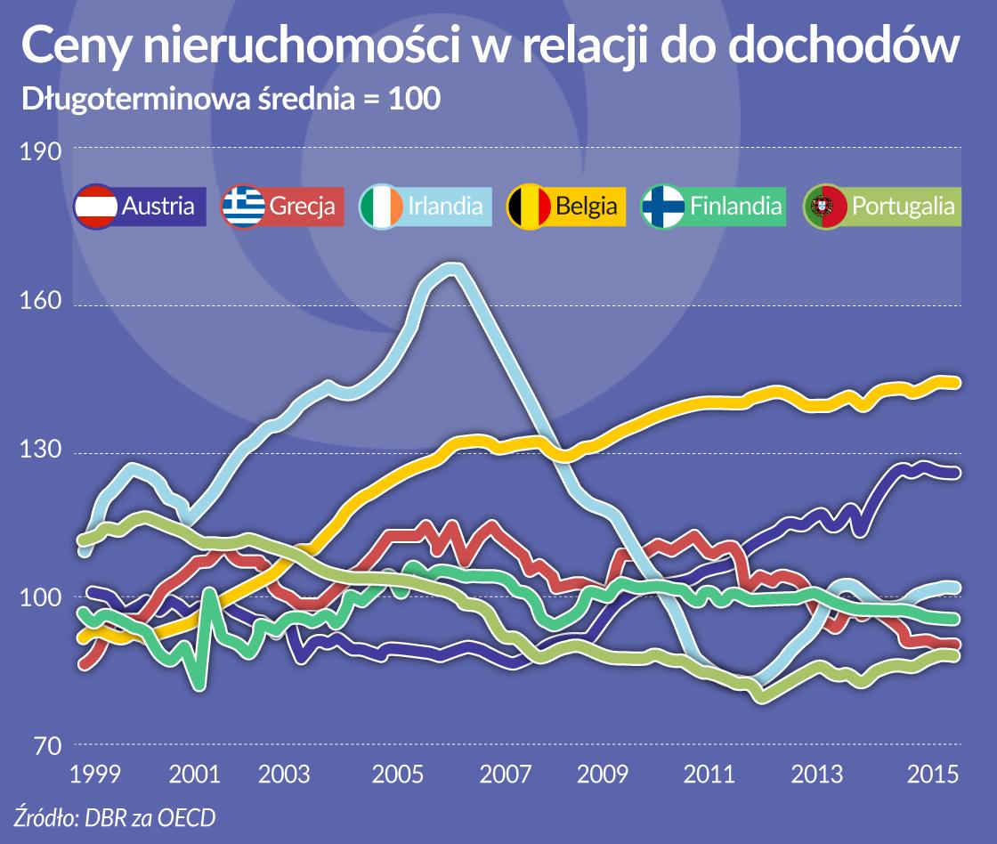 Ryzykowne rynki nieruchomości w Belgii i Austrii