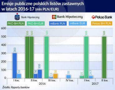 emisje publiczne polskich listow zastawnych