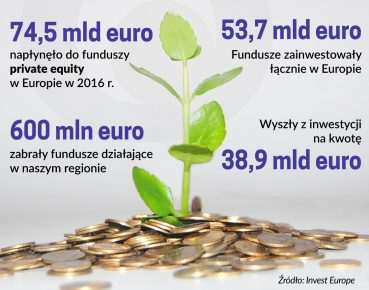 fundusze private equity Europa 2016