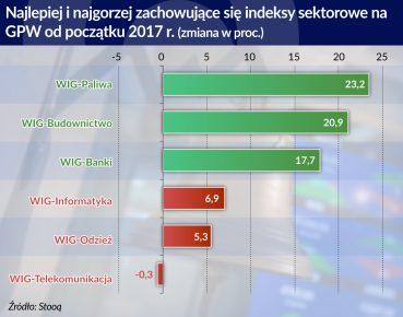 indeksy sektorowe na GPW_otwarcie