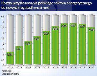 koszty przystosowania polskiego sektora energetycznego