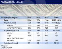 Mniej inwestycjina świecie i w Polsce