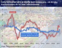 Słaby wzrost płac w Europie opóźni zamknięcie programu QE w EBC