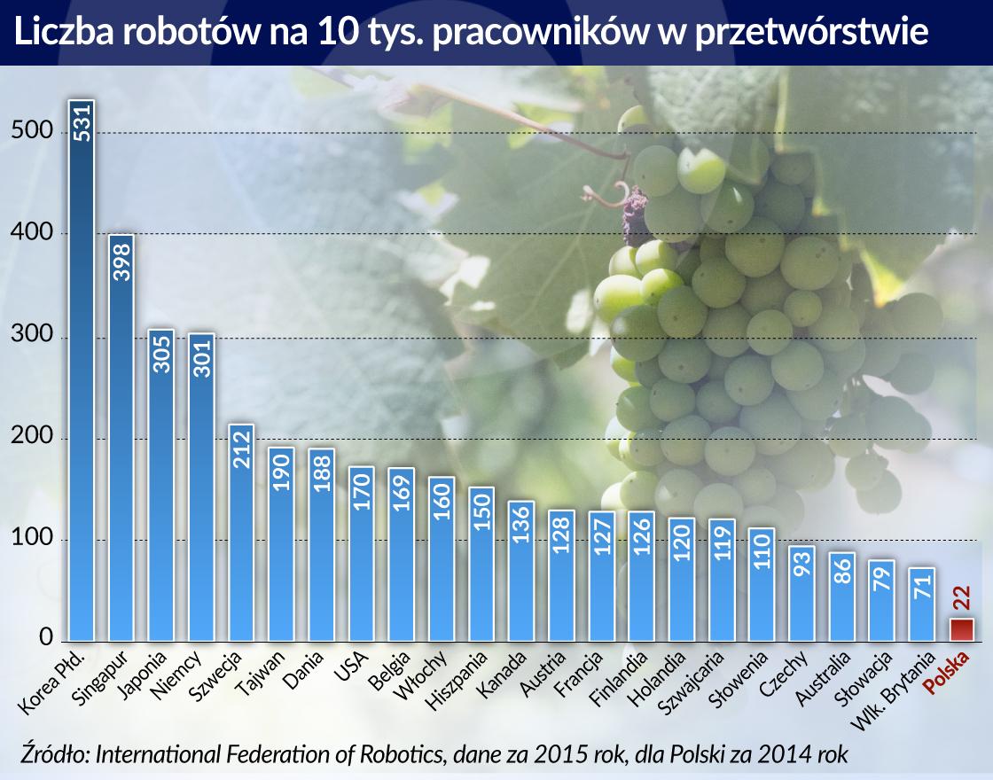 Mniej ludzi, więcej robotów, ale nie w Polsce