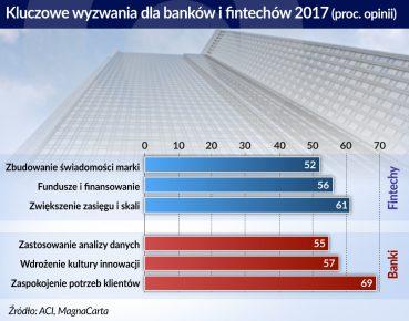 otwarcie. Wyzwania dla bankow i fintechow