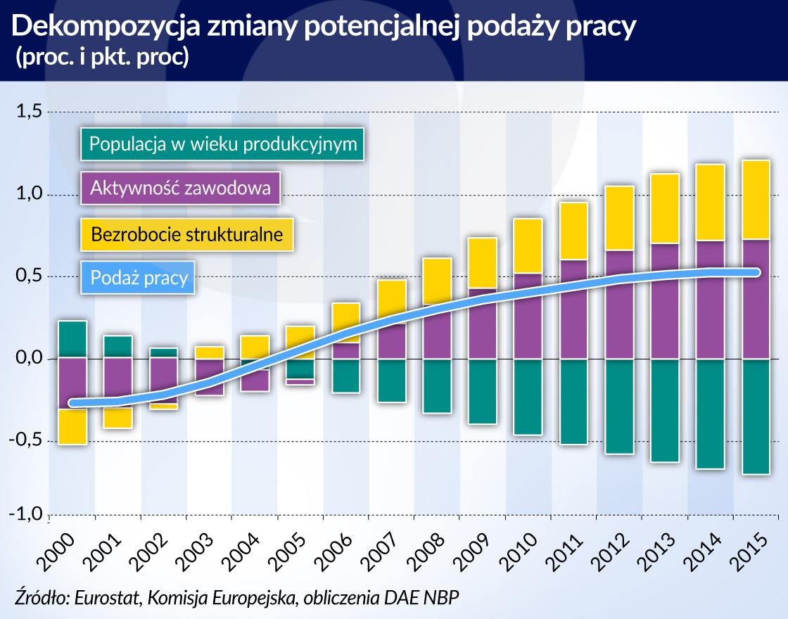 Aktywizacja zawodowa przeciwdziała negatywnym trendom demograficznym w Europie Środkowej