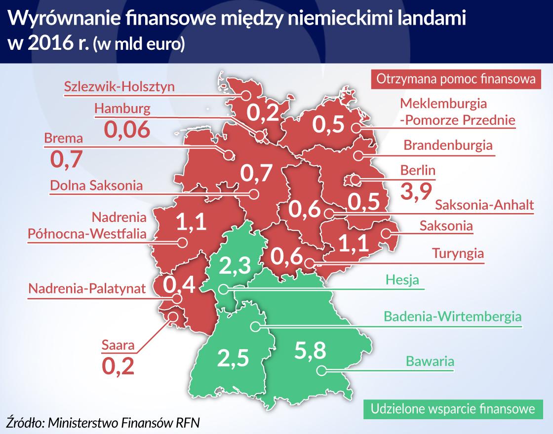 Niemcy rezygnują ze wspierania landów janosikowym