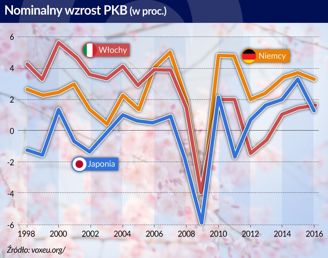 Japońska oszczędność kontra włoska rozrzutność