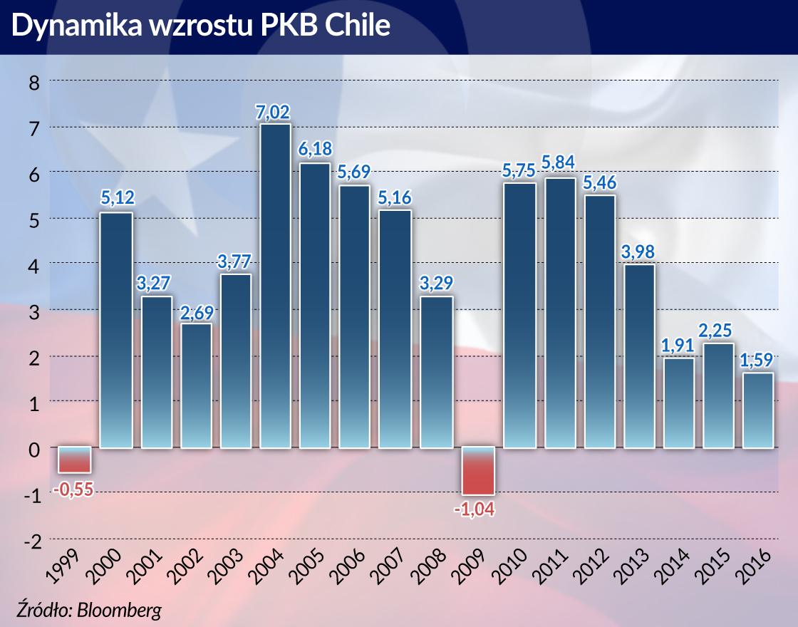 Mimo falstartu Chile obrało właściwy kierunek