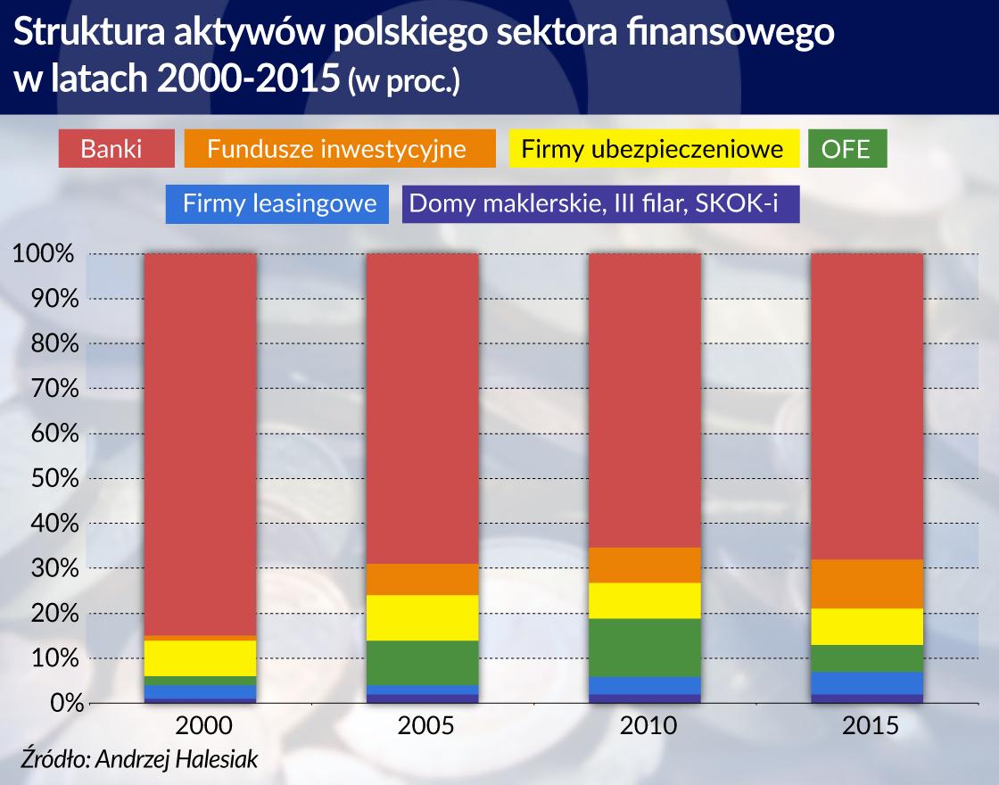 Sektor bankowy pod presją szybkich zmian gorzej służy gospodarce
