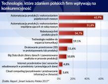 Polski pomysł na skok do Przemysłu 4.0