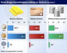 Wygrana Macrona przyspieszy integrację budżetową strefy euro