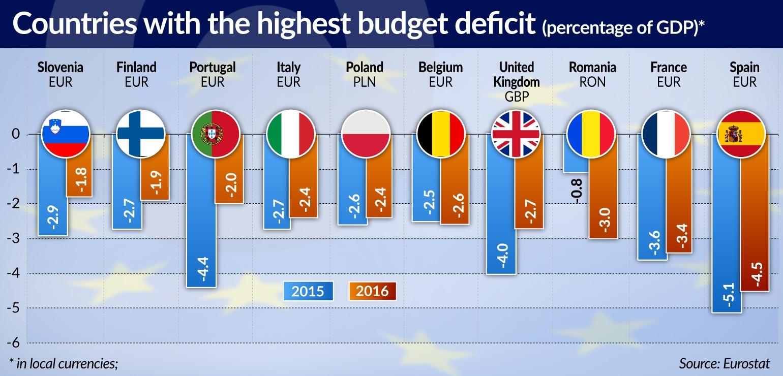 BIEN maleje budzet deficitowy countries with highest deficit jamnik