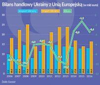 Gospodarka Ukrainy najważniejsza dla Niemiec i Polski