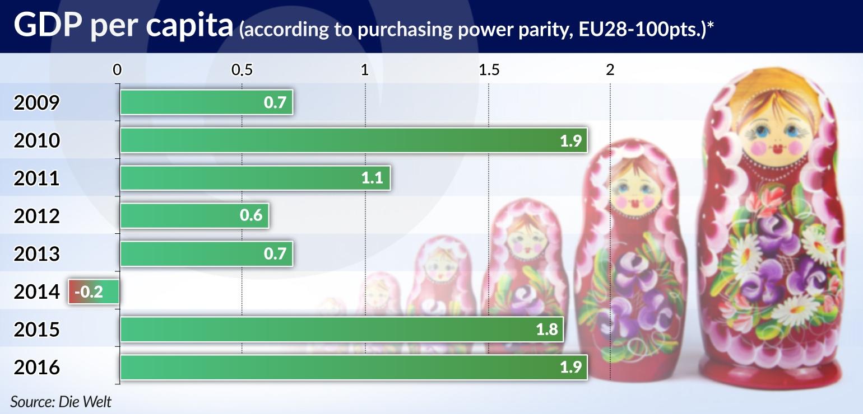 GODLEWSKI German companies are increasingly investing in Russia JAMNIK