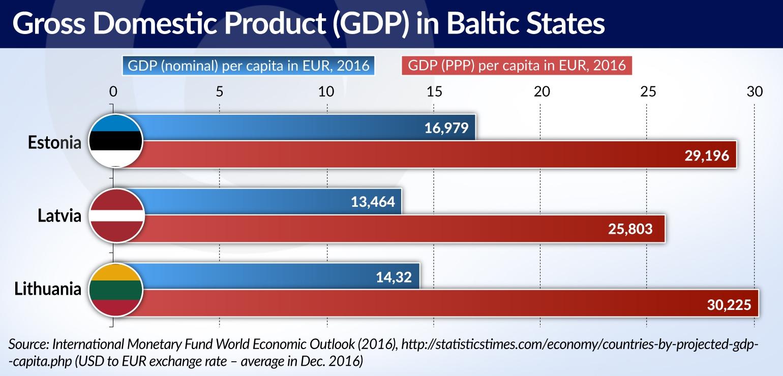 KOWALCZYK Are Baltic states GDP jamnik