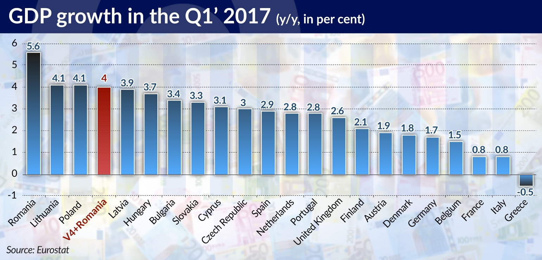 Morawski Mittleeuropa GDP growth Q1 jamnik