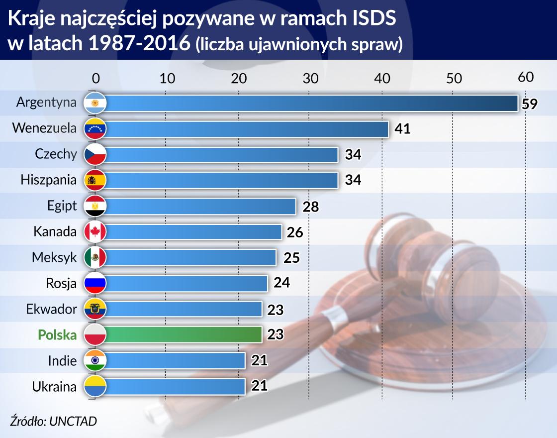 UE i Polska chcą zmian w arbitrażu inwestycyjnym