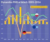 Trwałość wzrostu PKB w Polsce to ewenement w skali europejskiej