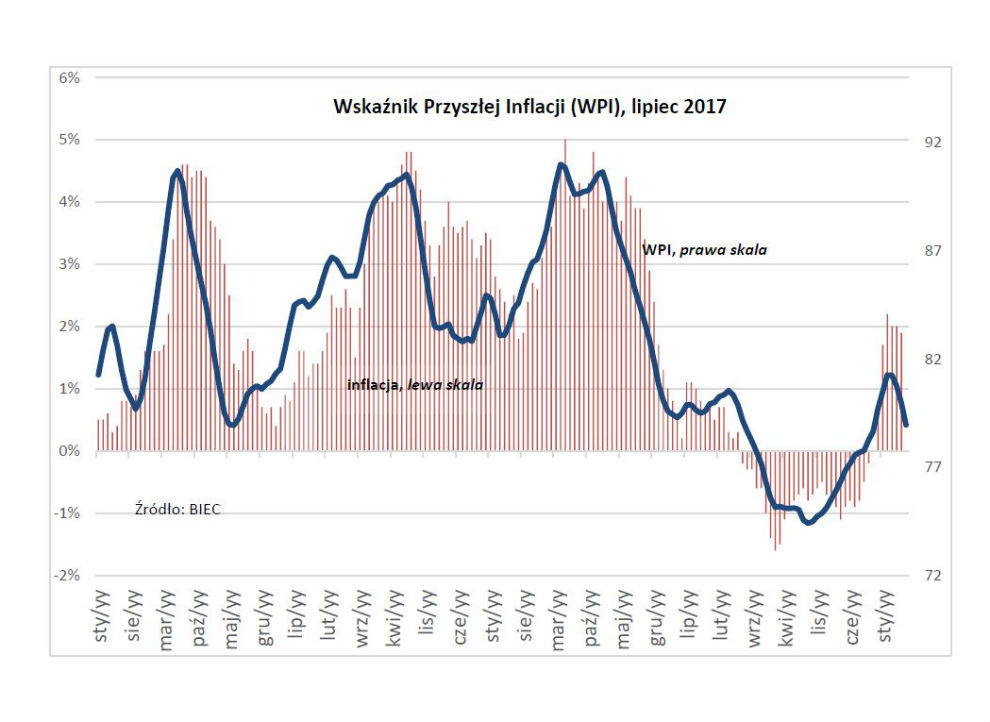 Presja inflacyjna w odwrocie