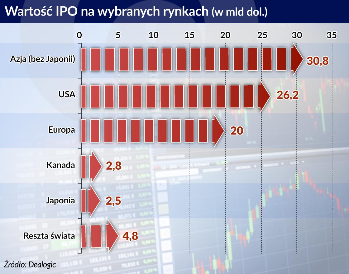 Boom na rynku IPO, ale nie w Polsce