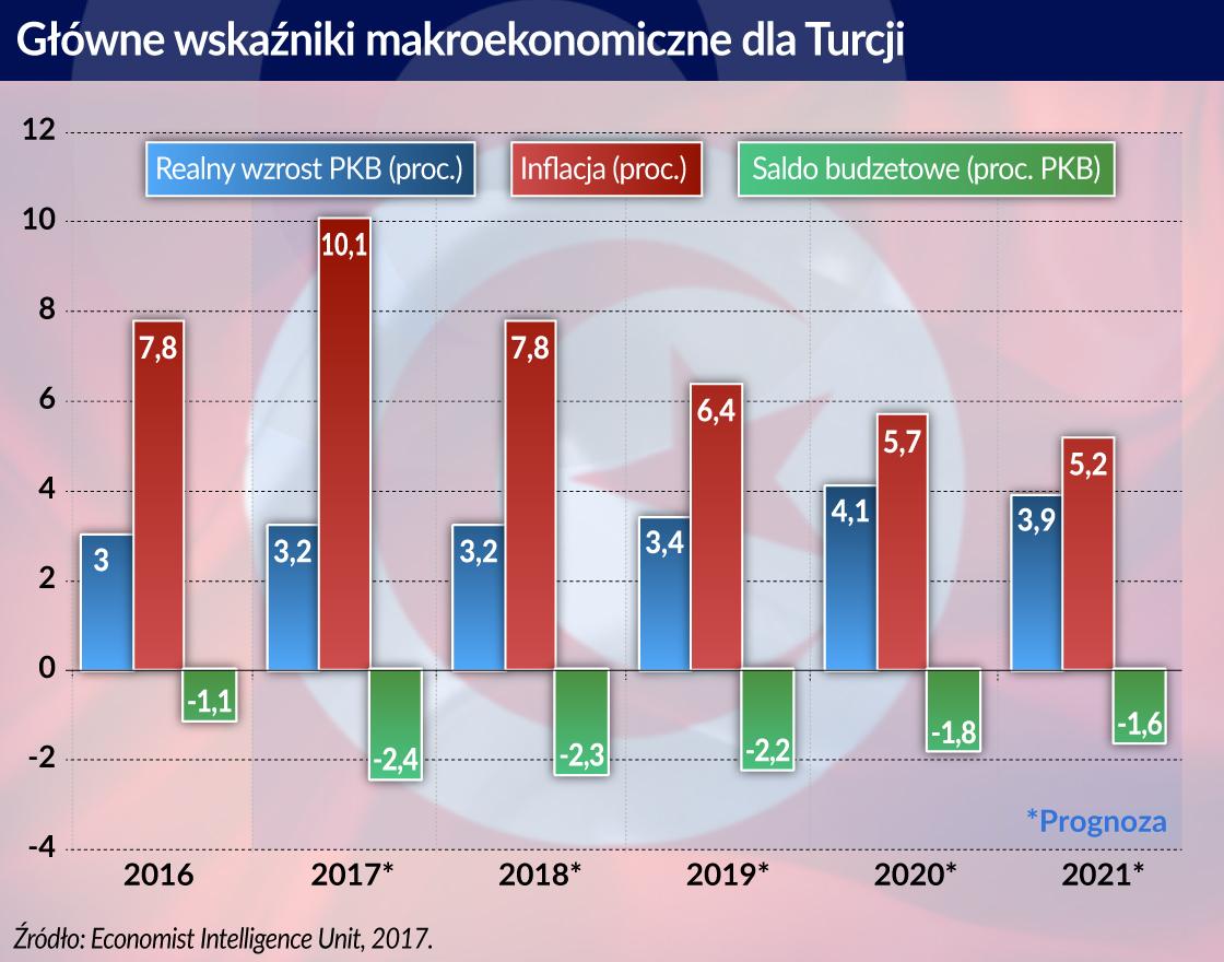 Przyspieszenie w tureckiej gospodarce nie zwalnia