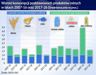 Wzrost konsumpcji