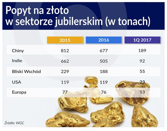 Złoto konkurencją dla papierowych walut