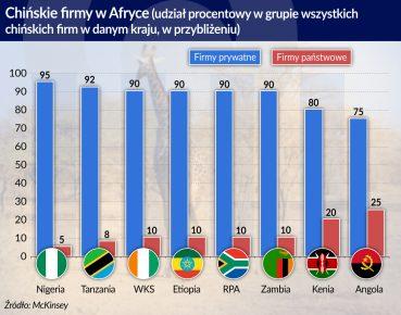 chinskie firmy w Afryce