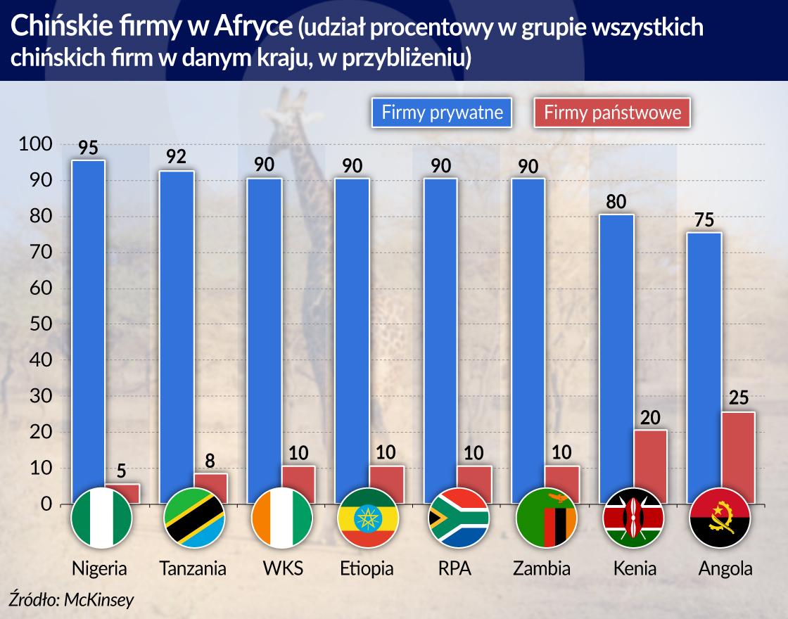 Nowe Chiny rosną w Afryce