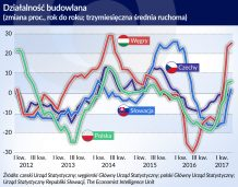 W Europie Środkowej zapanowało ożywienie w budownictwie