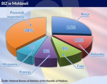 otwarcie. BIZ w Moldawii