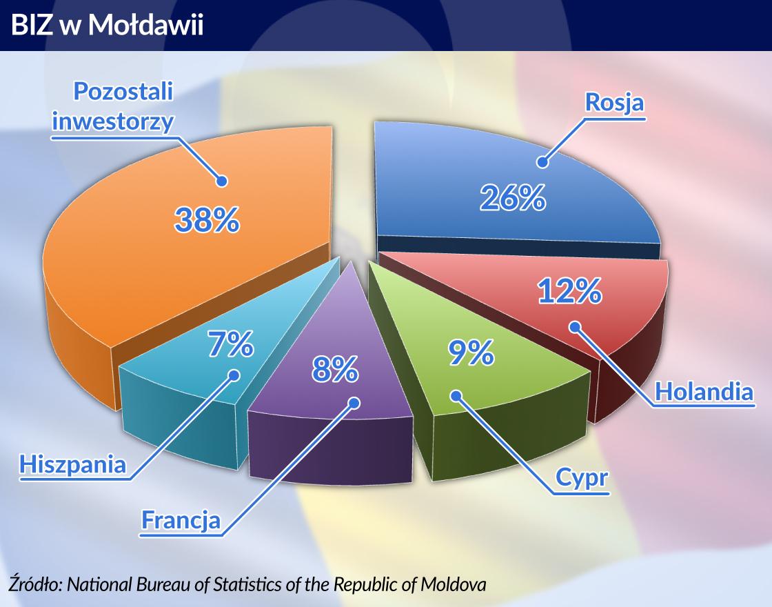 Nikomu nie zależy na Mołdawii na tyle, żeby istotnie zmienić jej położenie