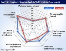 Otwarta bankowość dzięki API