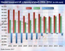 KE: Dzięki umowie o wolnym handlu eksport do Japonii może wzrosnąć o 20 mld euro