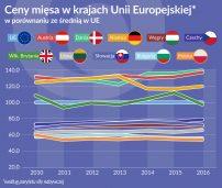 Ceny w UE: U rzeźnika najtaniej w Polsce