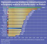 Kredyty mieszkaniowe nie w całej Unii jednakowo tanie