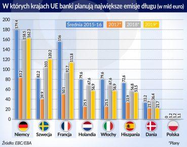 Banki UE planuja emisje dlugu