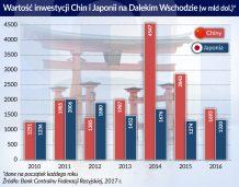 Rosja inwestuje w rozwój Dalekiego Wschodu