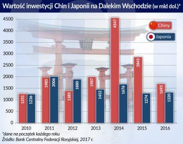 Inwestycje Chin i Japonii