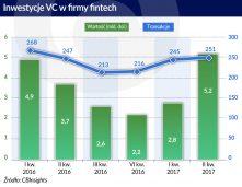 Fintechy obiektem pożądania funduszy venture capital