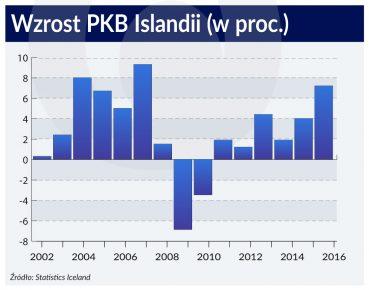 Islandia PKB