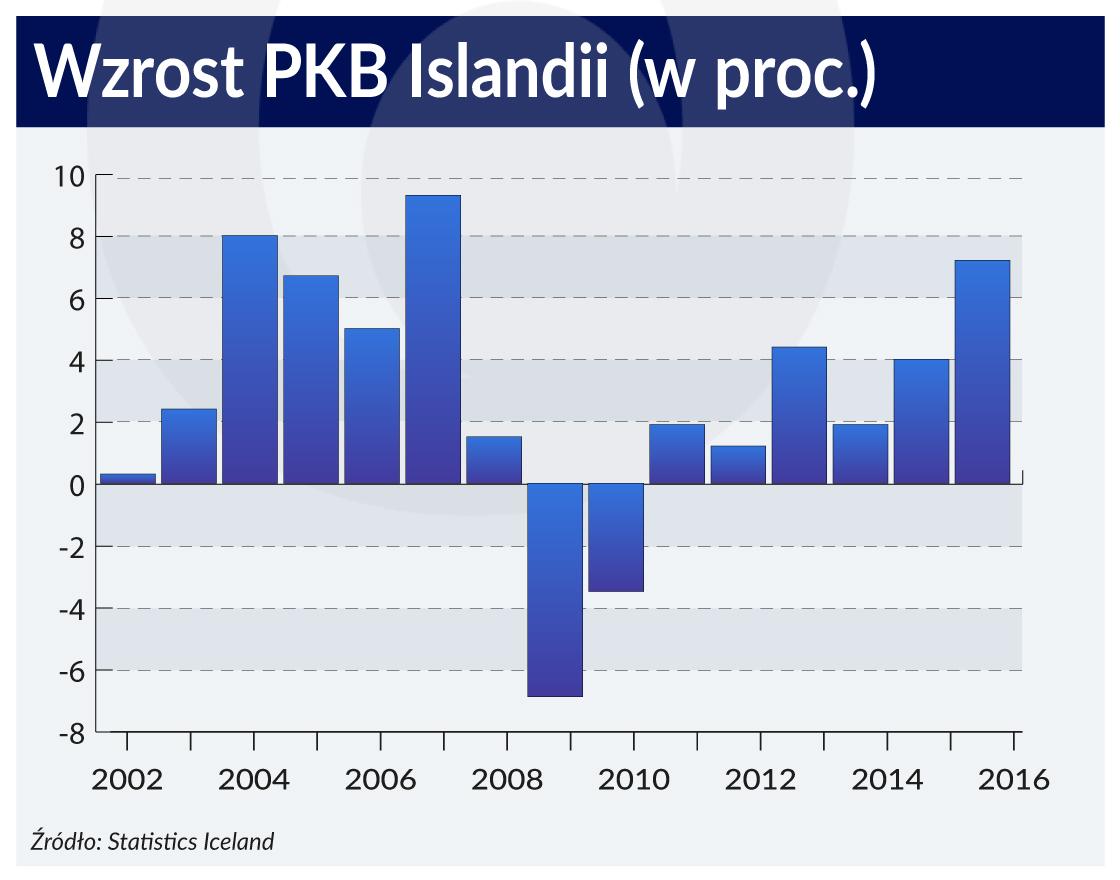 Islandia wychodzi z kryzysu tak szybko, że może wpaść w kolejny